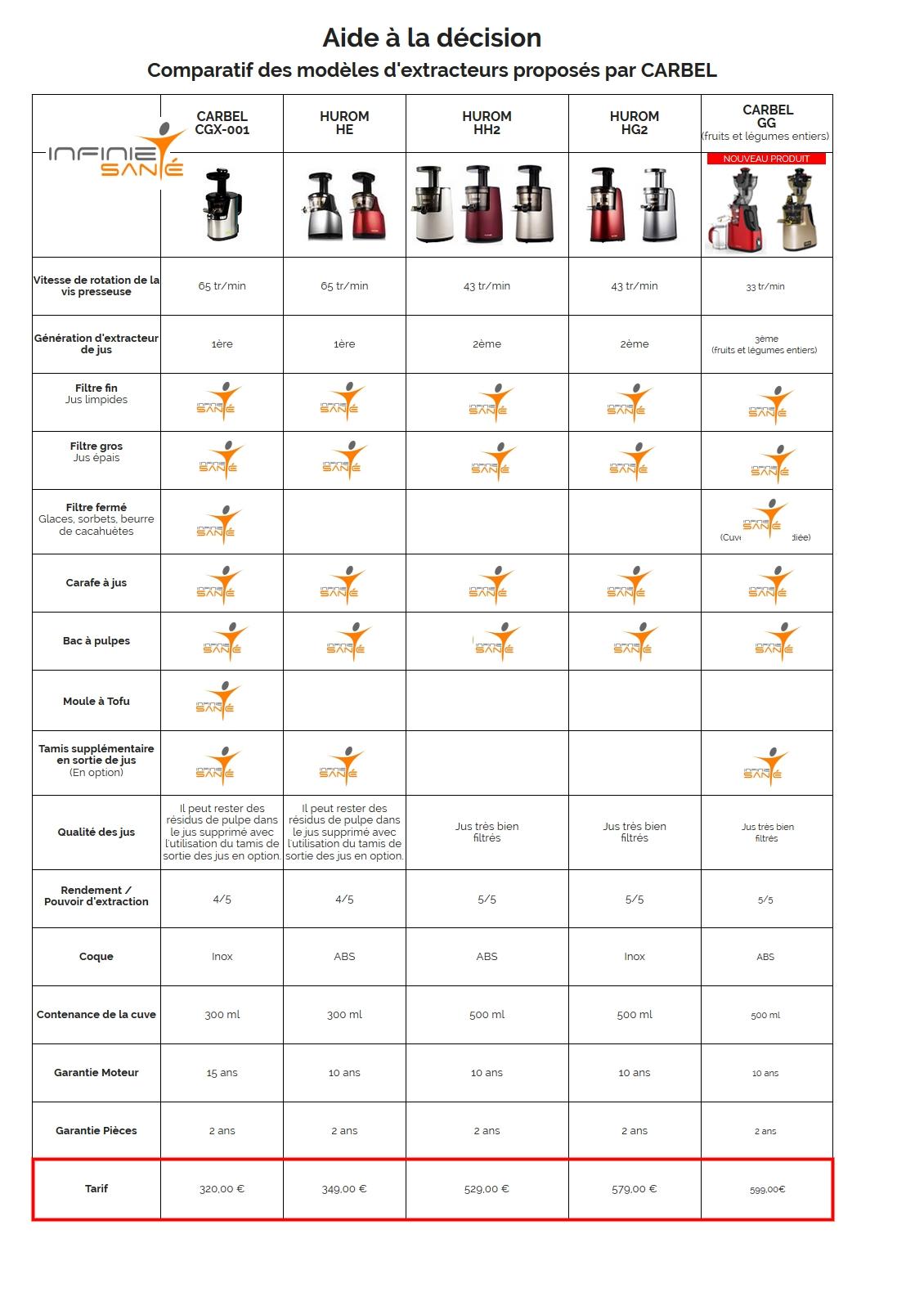 Nos extracteurs - Extracteur de jus Carbel et Hurom